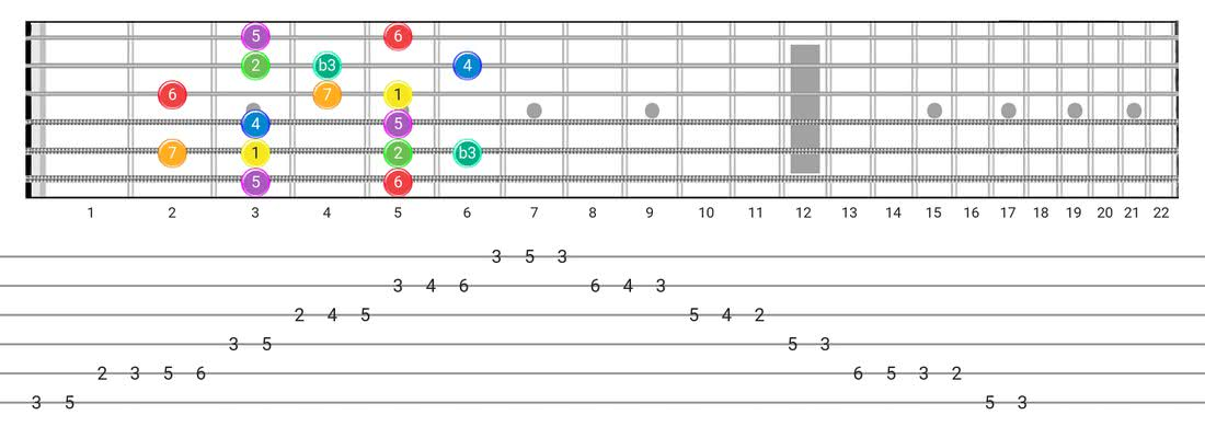 Fretboard diagram and tablature for the Melodic Minor scale - Box Pattern with intervals