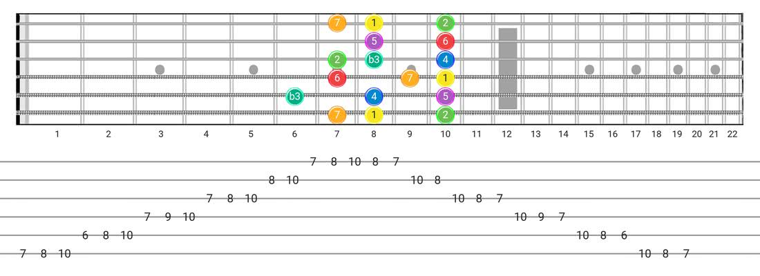 Fretboard diagram for the Melodic Minor scale - Box Pattern with intervals