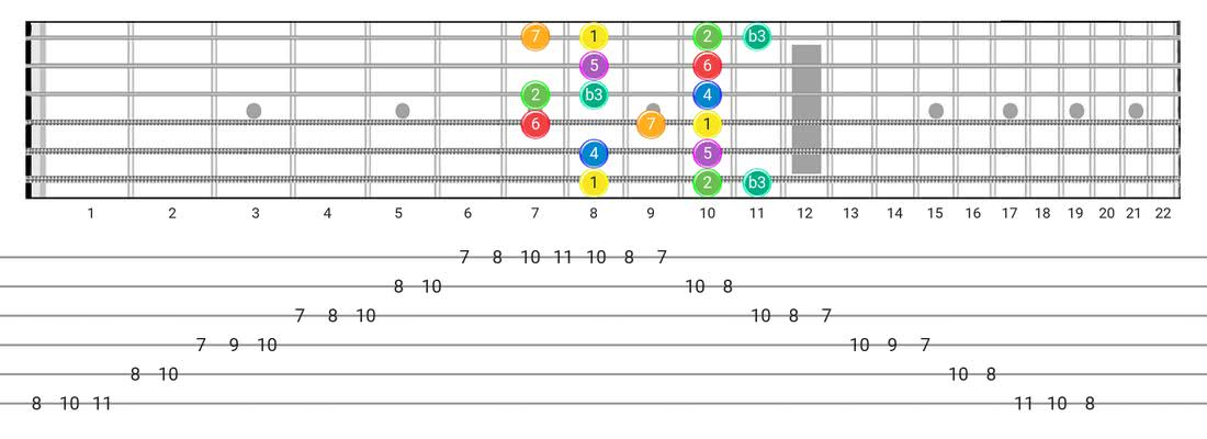 Melodic Minor guitar scale diagram - Box Pattern with intervals