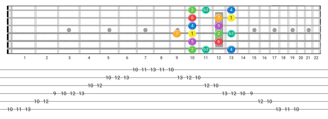 Melodic Minor guitar scale fretboard diagram - Box Pattern with intervals
