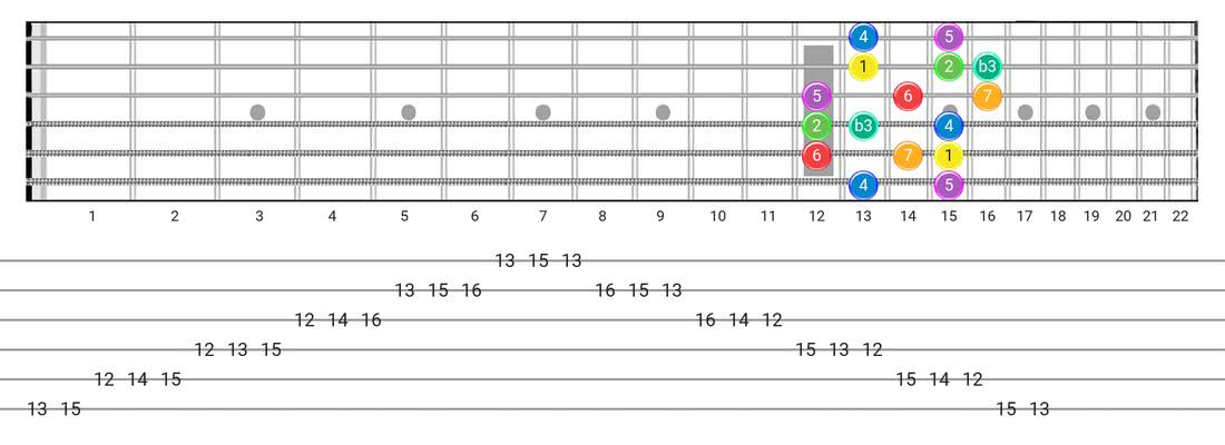 Melodic Minor guitar scale tabs - Box Pattern with intervals