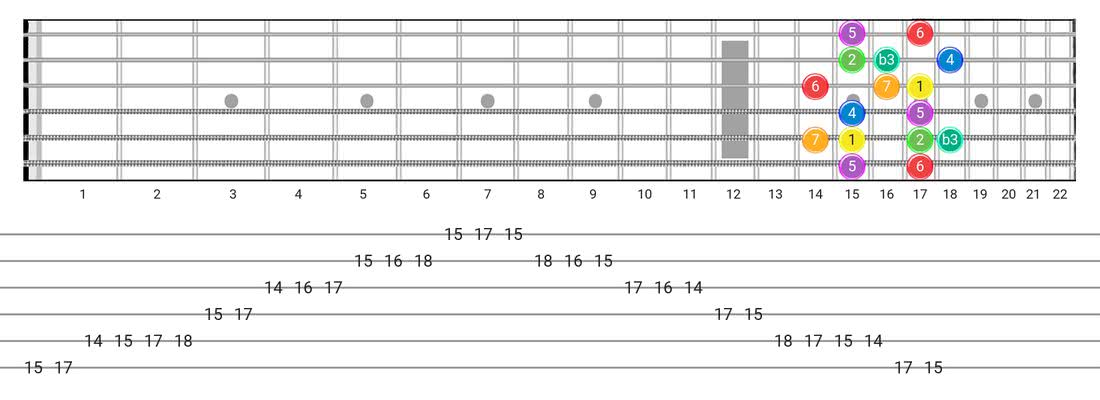 Guitar Tabs and diagras for the Melodic Minor scale - Box Pattern with intervals