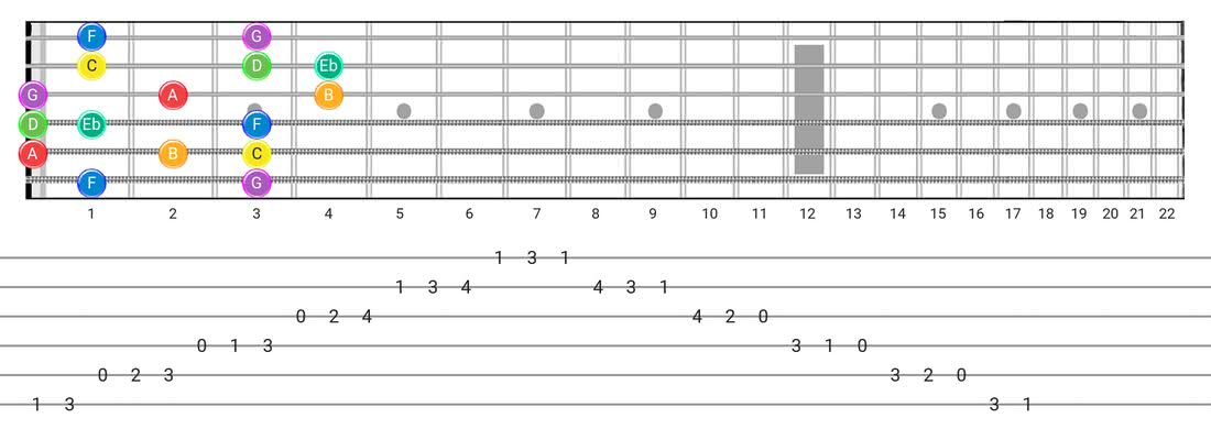 Melodic Minor guitar scale tabs - Box Pattern with note names