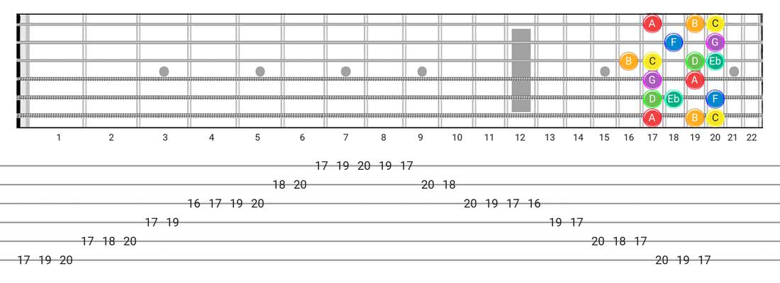 Melodic Minor guitar scale fretboard diagram - Box Pattern with note names