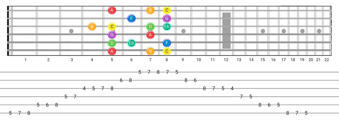 Guitar Tabs and diagras for the Melodic Minor scale - Box Pattern with note names