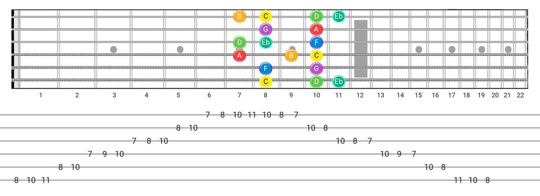 Melodic Minor guitar scale diagram - Box Pattern with note names