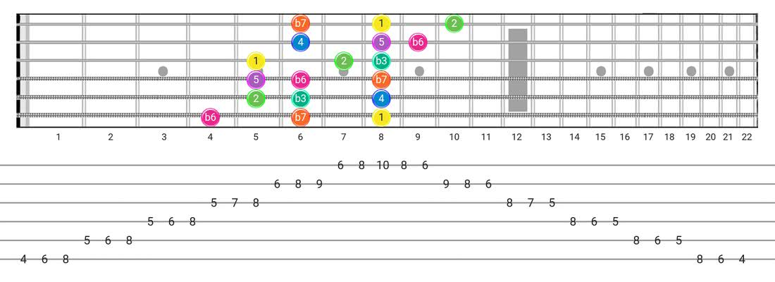 Minor  (Aeolian) guitar scale diagram - 3 Notes per String Pattern with intervals