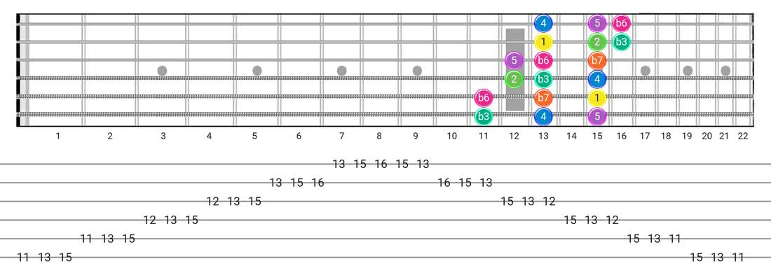 Fretboard diagram for the Minor  (Aeolian) scale - 3 Notes per String Pattern with intervals