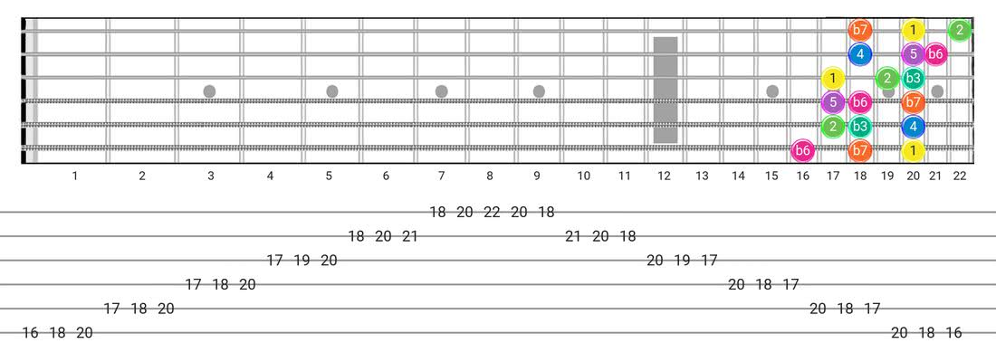 Minor  (Aeolian) guitar scale tabs - 3 Notes per String Pattern with intervals