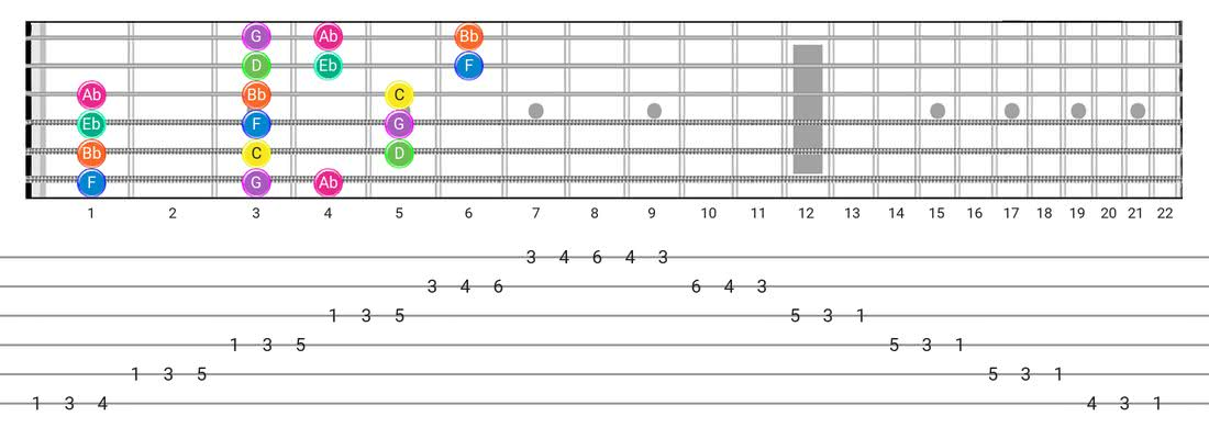 Minor  (Aeolian) guitar scale tabs - 3 Notes per String Pattern with note names