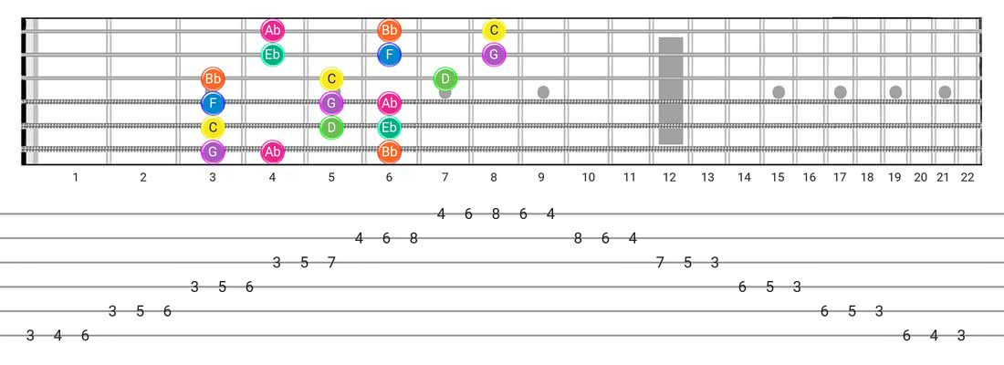 Fretboard diagram and tablature for the Minor  (Aeolian) scale - 3 Notes per String Pattern with note names
