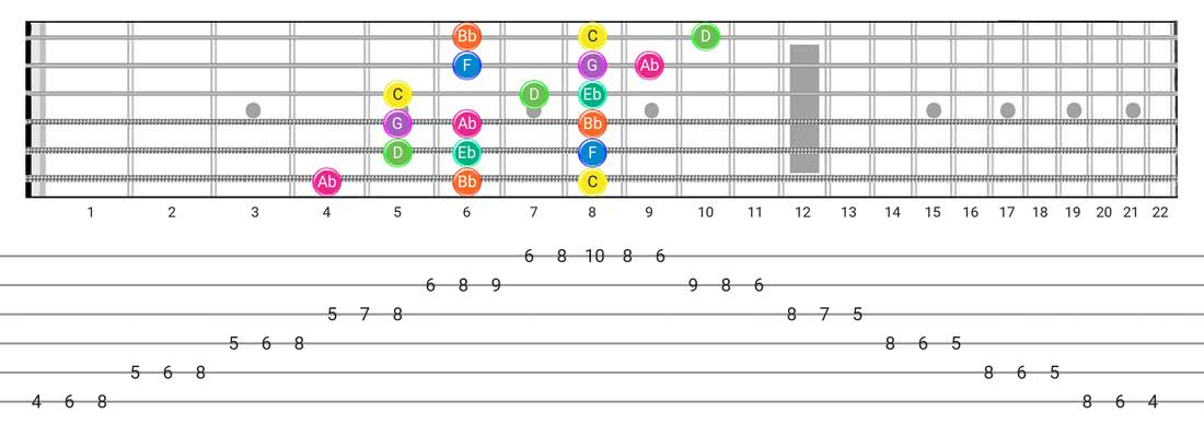 Minor  (Aeolian) guitar scale diagram - 3 Notes per String Pattern with note names