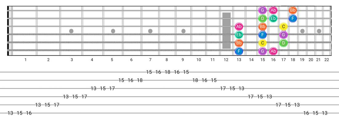 Fretboard diagram for the Minor  (Aeolian) scale - 3 Notes per String Pattern with note names