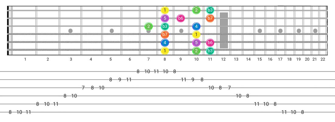Fretboard diagram and tablature for the Minor  (Aeolian) scale - Box Pattern with intervals