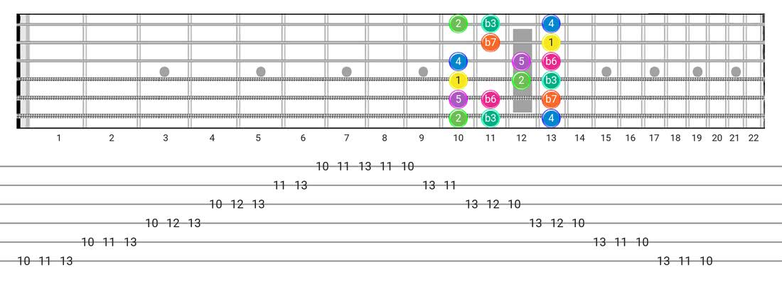 Guitar Tabs and diagras for the Minor  (Aeolian) scale - Box Pattern with intervals