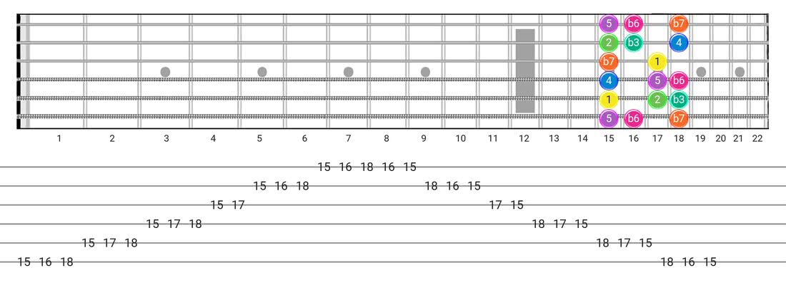 Fretboard diagram for the Minor  (Aeolian) scale - Box Pattern with intervals