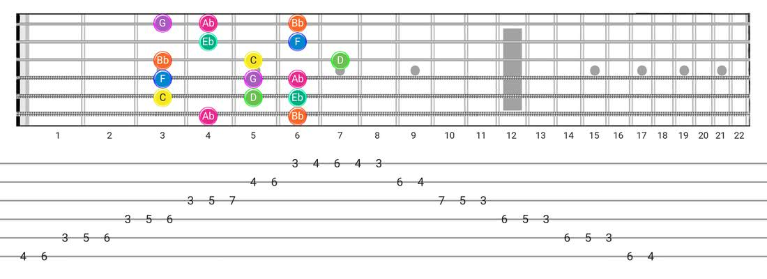 Fretboard diagram and tablature for the Minor  (Aeolian) scale - Box Pattern with note names