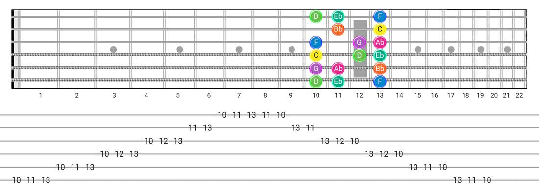 Guitar Tabs and diagras for the Minor  (Aeolian) scale - Box Pattern with note names