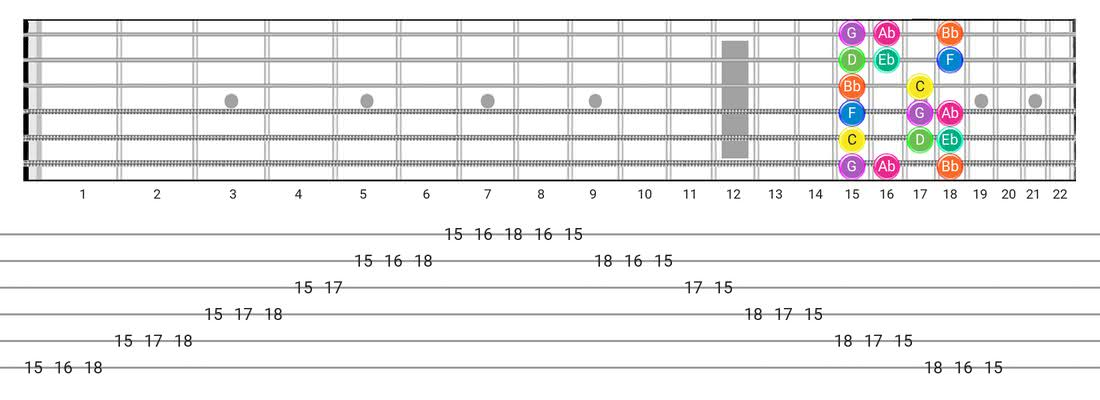 Fretboard diagram for the Minor  (Aeolian) scale - Box Pattern with note names