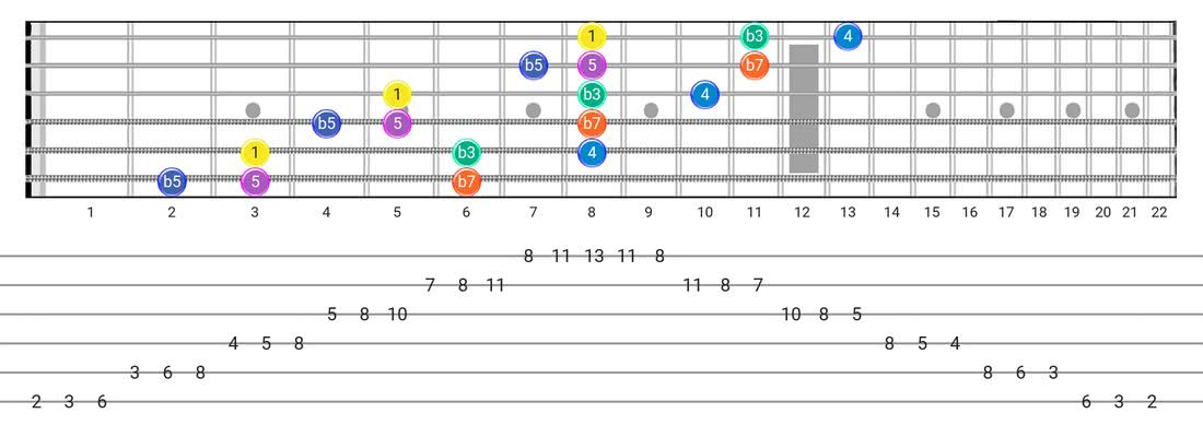 Minor Blues guitar scale fretboard diagram - 3 Notes per String Pattern with intervals