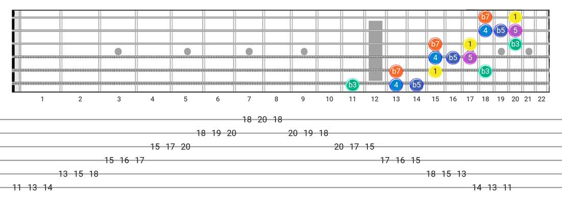 Minor Blues guitar scale diagram - 3 Notes per String Pattern with intervals