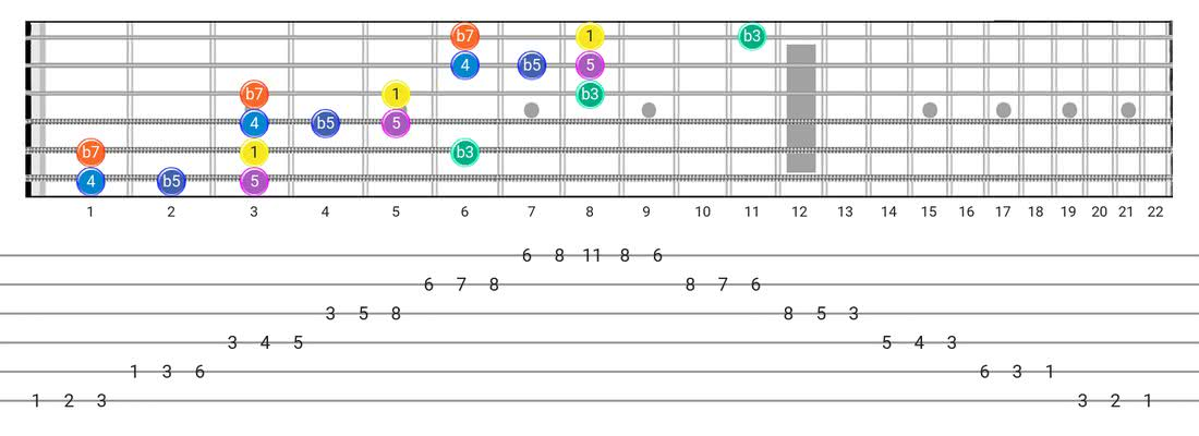 Fretboard diagram and tablature for the Minor Blues scale - 3 Notes per String Pattern with intervals