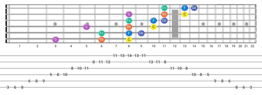 Minor Blues guitar scale tabs - 3 Notes per String Pattern with note names