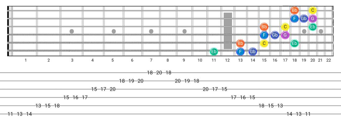 Minor Blues guitar scale diagram - 3 Notes per String Pattern with note names