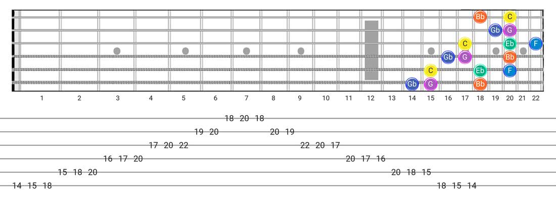 Minor Blues guitar scale fretboard diagram - 3 Notes per String Pattern with note names