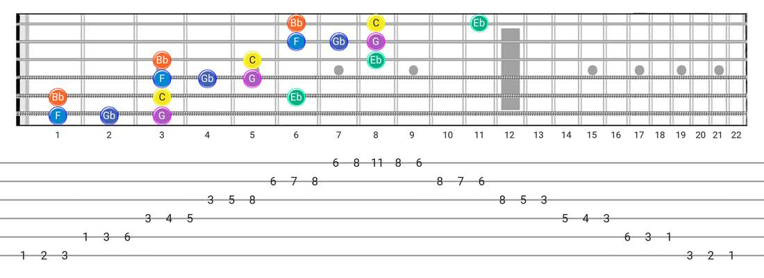 Fretboard diagram and tablature for the Minor Blues scale - 3 Notes per String Pattern with note names