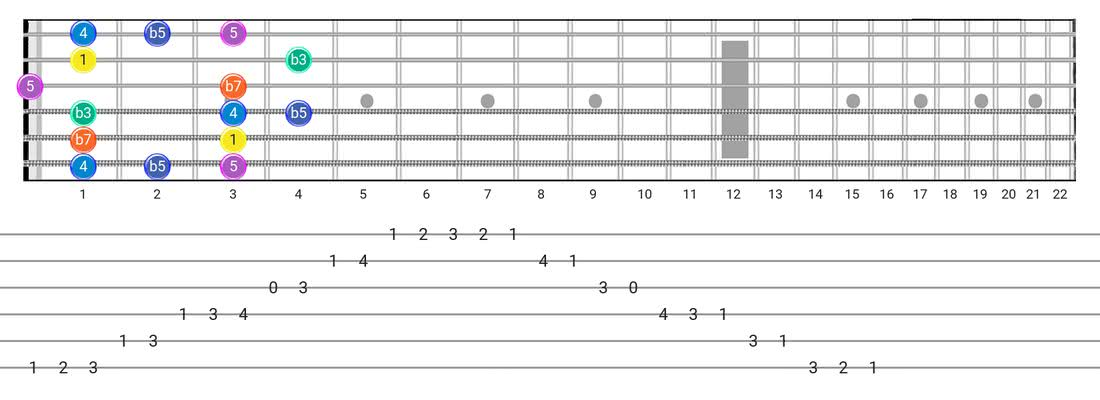 Fretboard diagram and tablature for the Minor Blues scale - Box Pattern with intervals