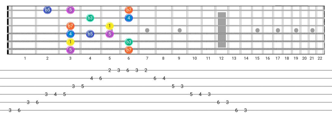 Guitar Tabs and diagras for the Minor Blues scale - Box Pattern with intervals