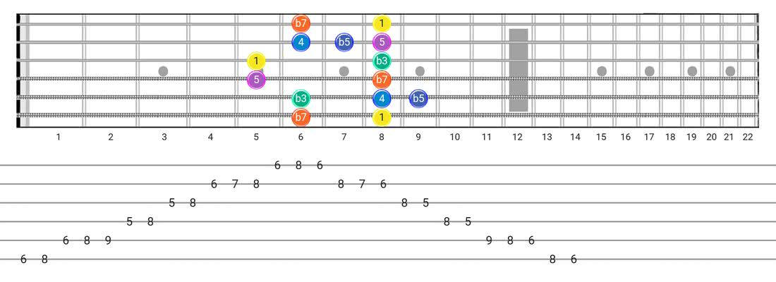 Minor Blues guitar scale tabs - Box Pattern with intervals