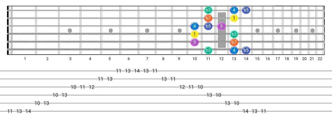 Minor Blues guitar scale fretboard diagram - Box Pattern with intervals