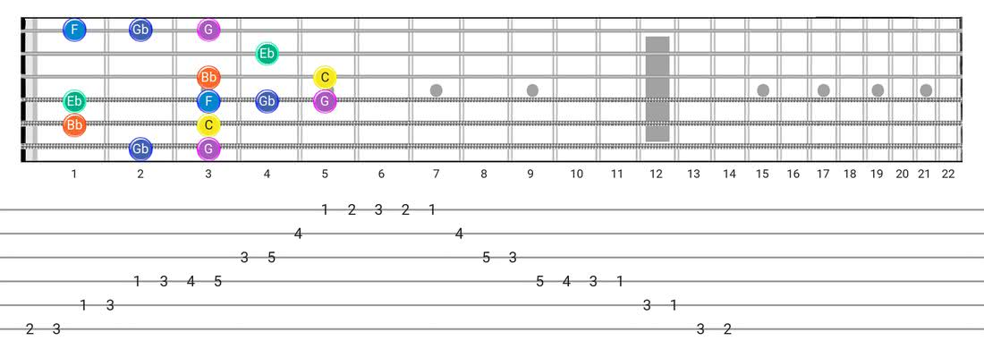 Fretboard diagram and tablature for the Minor Blues scale - Box Pattern with note names