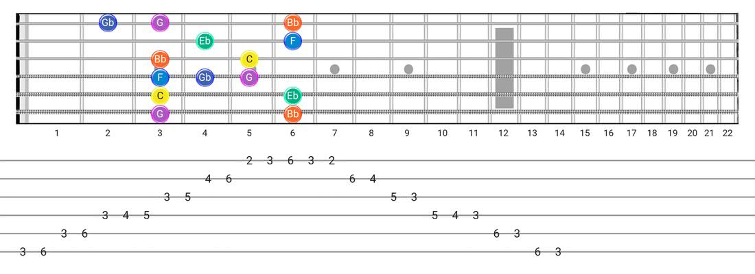 Guitar Tabs and diagras for the Minor Blues scale - Box Pattern with note names