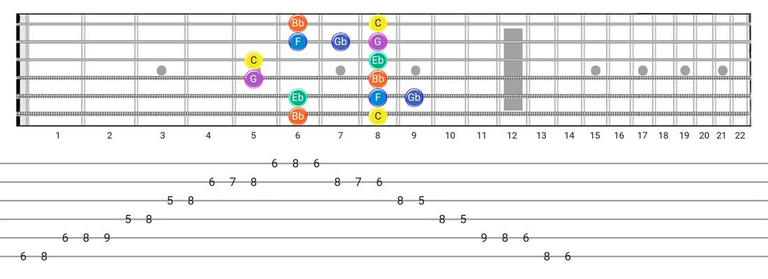 Minor Blues guitar scale tabs - Box Pattern with note names