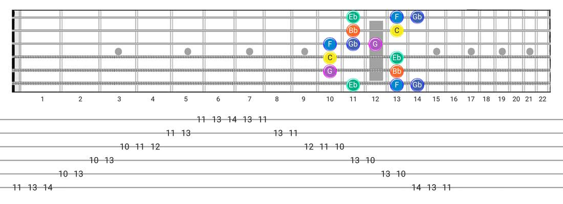 Minor Blues guitar scale fretboard diagram - Box Pattern with note names