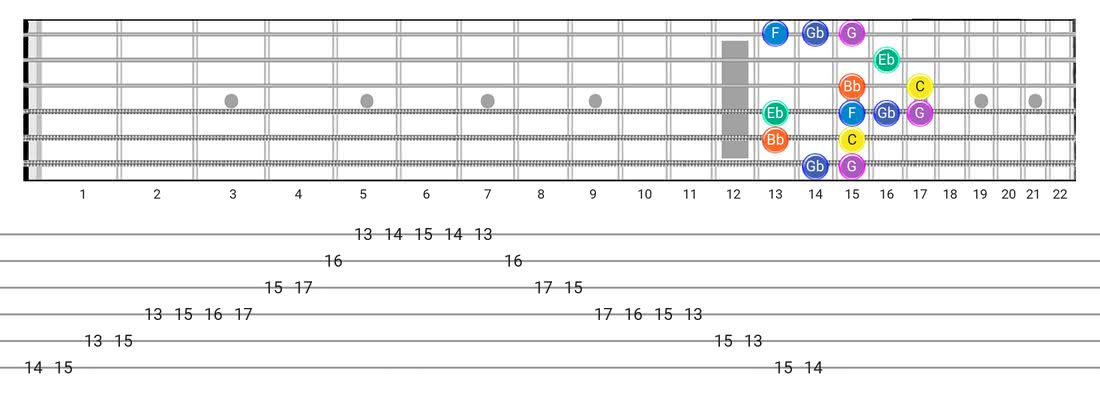 Minor Blues guitar scale diagram - Box Pattern with note names