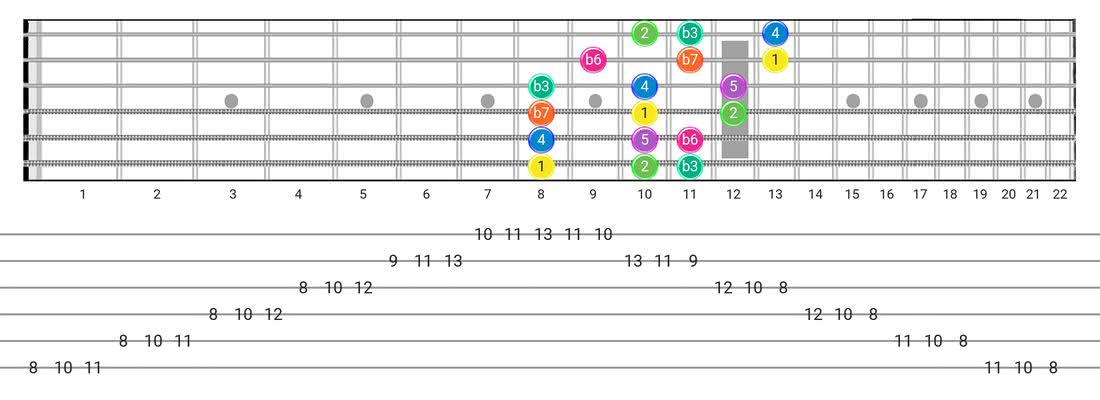 Fretboard diagram for the Minor scale - 3 Notes per String Pattern with intervals