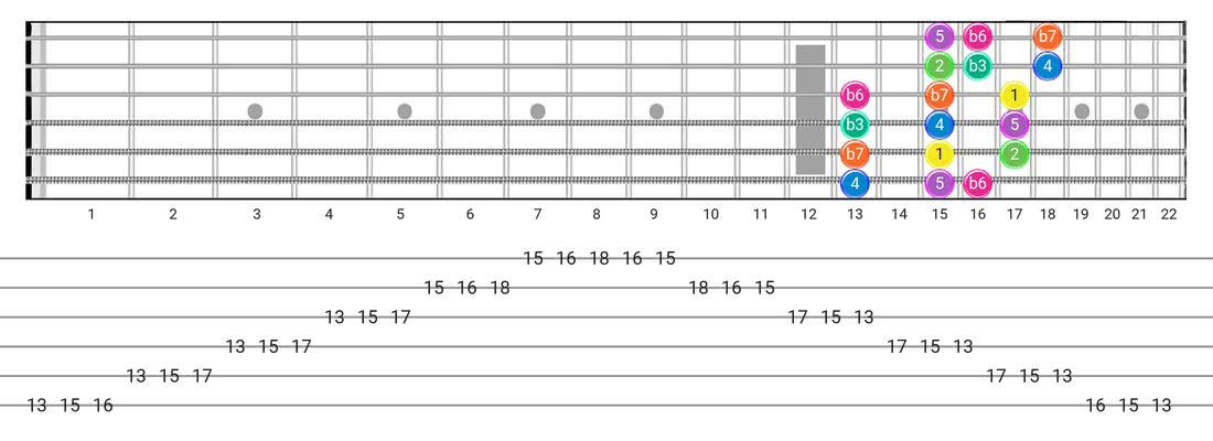 Minor guitar scale diagram - 3 Notes per String Pattern with intervals