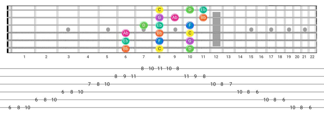 Guitar Tabs and diagras for the Minor scale - 3 Notes per String Pattern with note names
