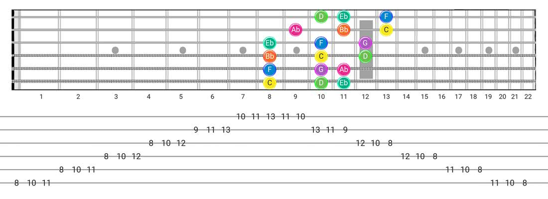Fretboard diagram for the Minor scale - 3 Notes per String Pattern with note names