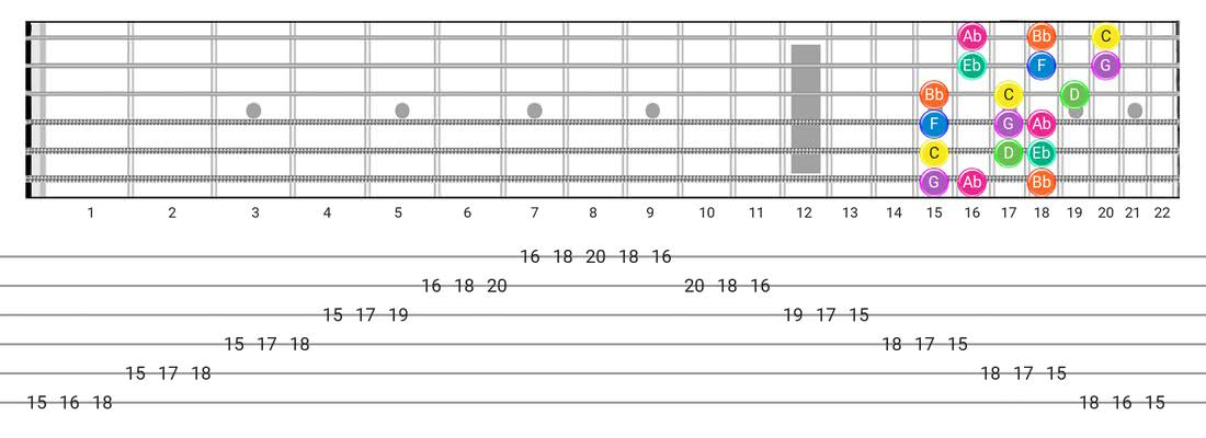 Minor guitar scale diagram - 3 Notes per String Pattern with note names