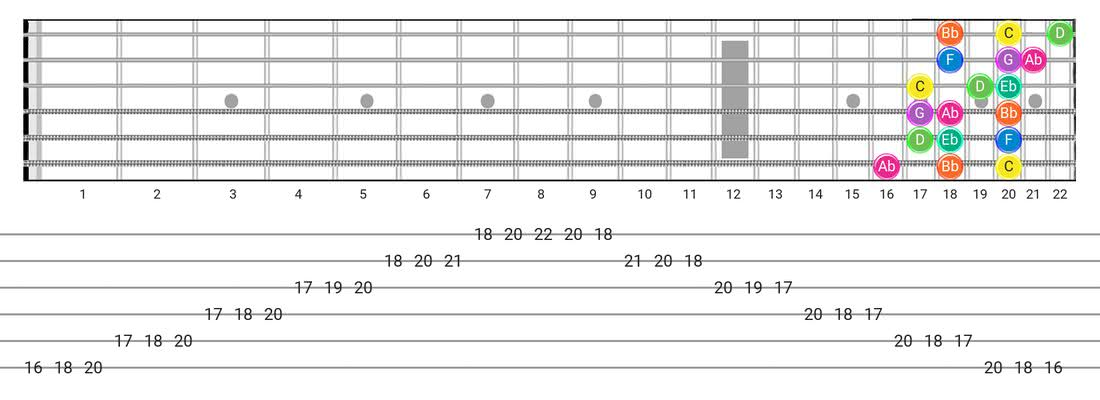 Minor guitar scale tabs - 3 Notes per String Pattern with note names