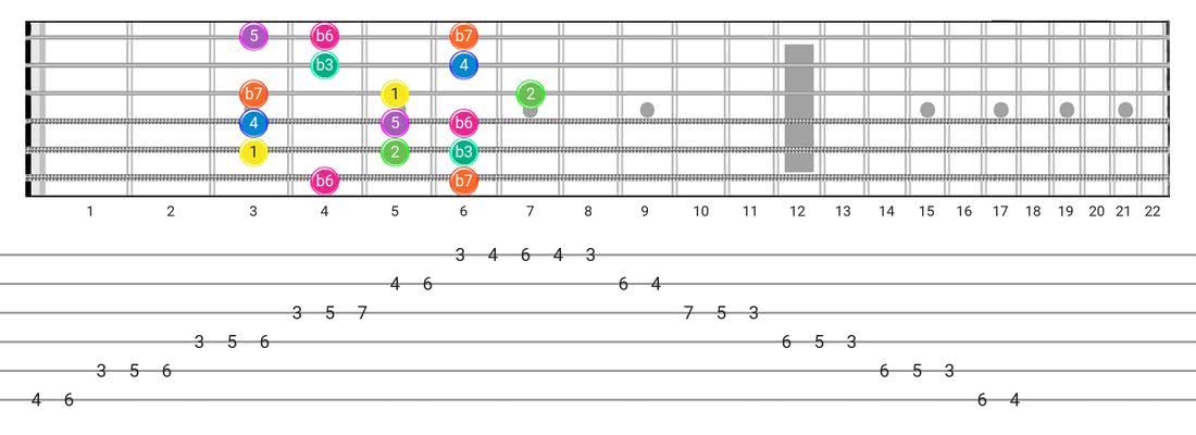 Fretboard diagram and tablature for the Minor scale - Box Pattern with intervals