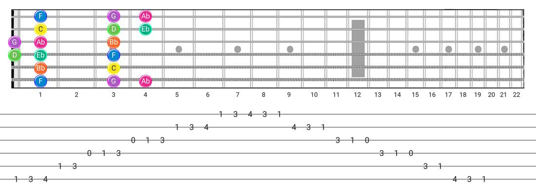Minor guitar scale tabs - Box Pattern with note names