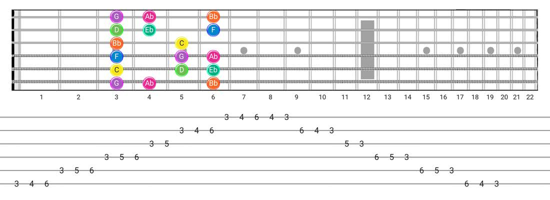 Fretboard diagram for the Minor scale - Box Pattern with note names