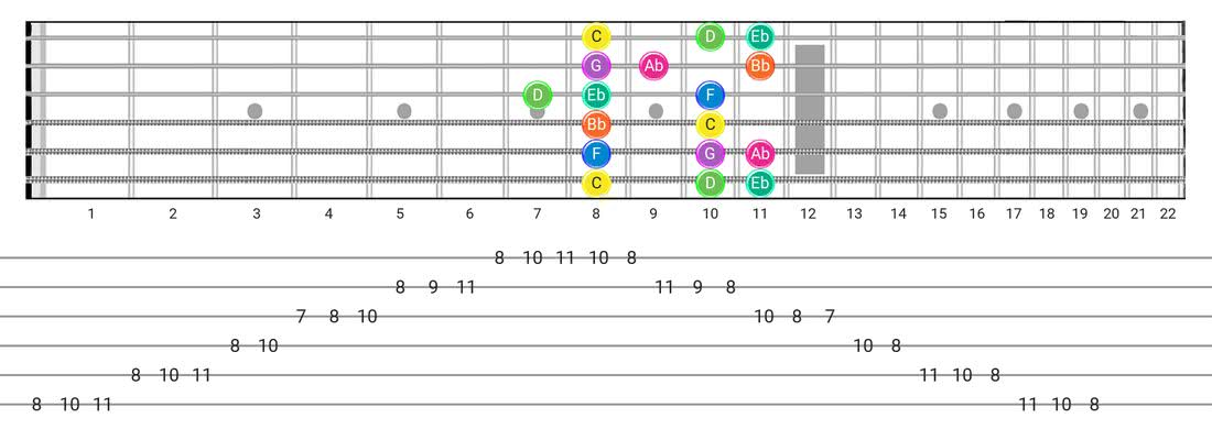 Minor guitar scale diagram - Box Pattern with note names