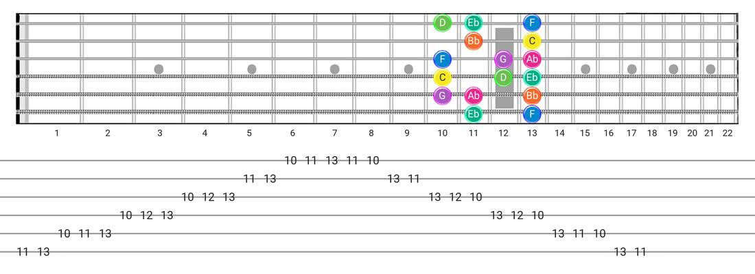 Fretboard diagram and tablature for the Minor scale - Box Pattern with note names